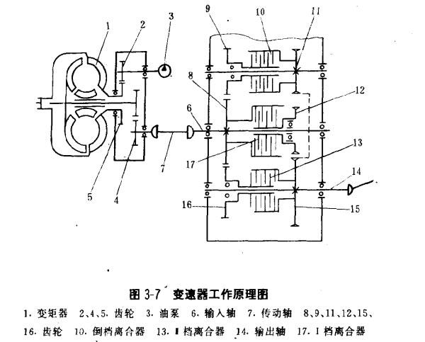 (1)变速器液压换档油路,如图3-8所示.图片