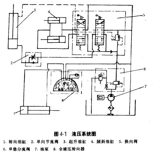 叉车液压系统的定义及原理?