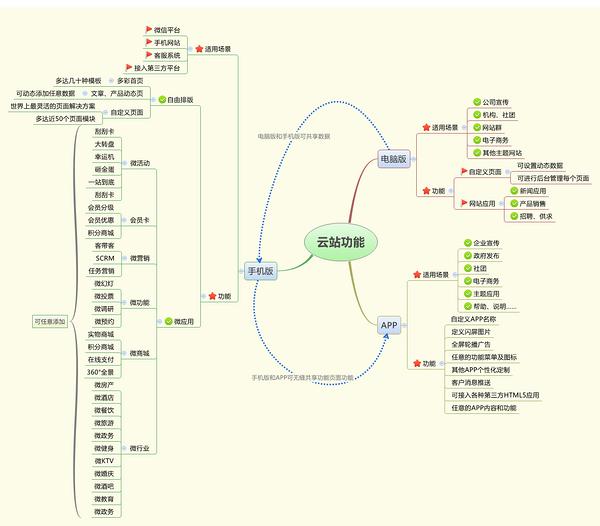 云网站功能结构图