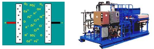 高频脉冲电絮凝器